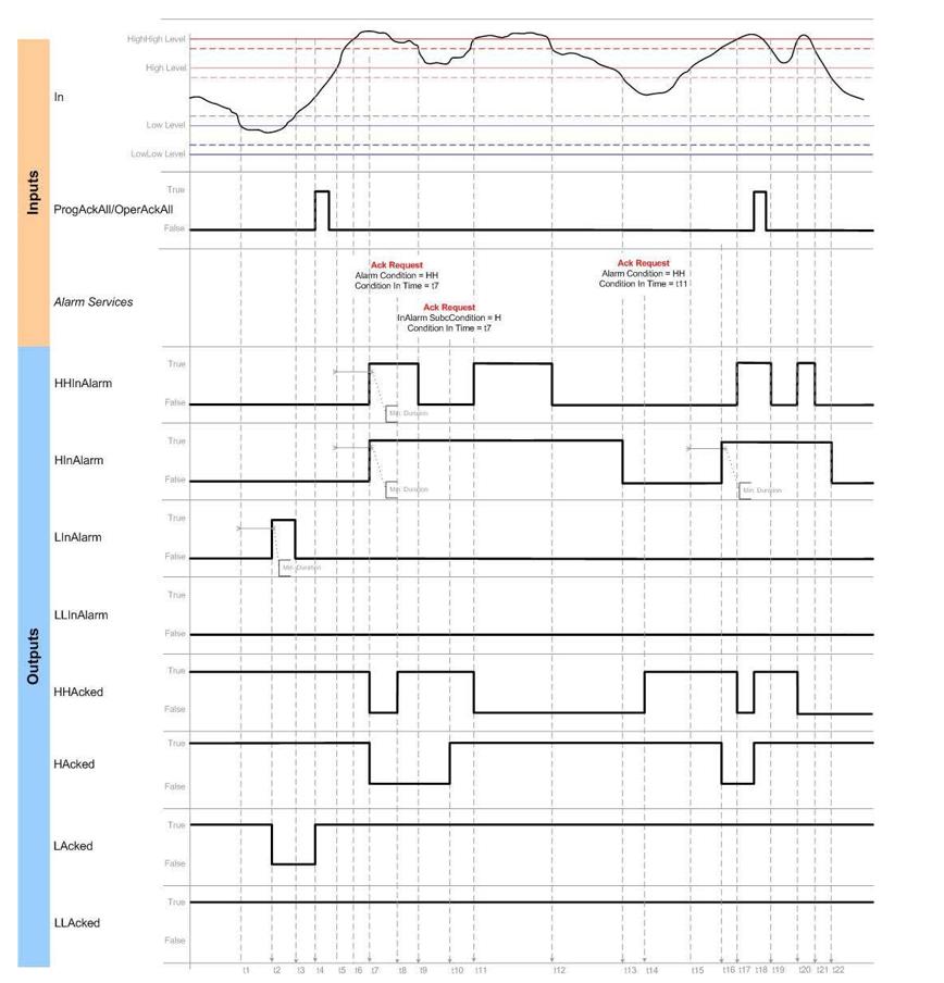 plc programming timing plc